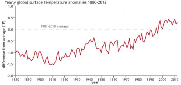 globalsurfacetemp_1880-2012_NOAA